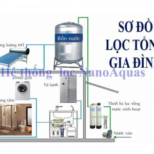 Lọc tổng cho nước sinh hoạt 2m3giờ