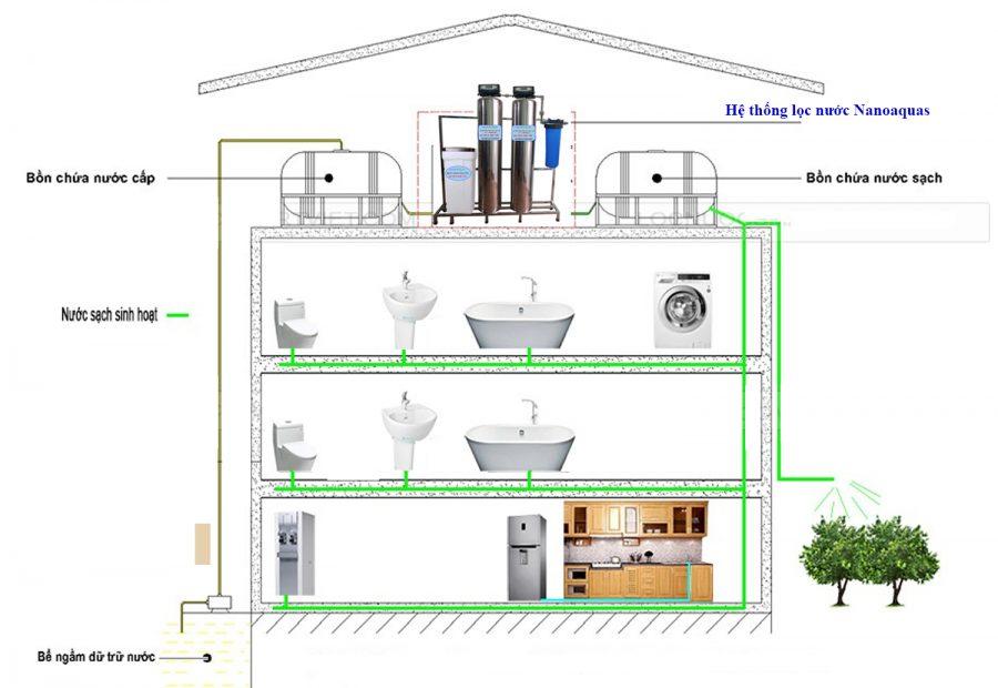 ứng dụng Hệ thống lọc nước 1m3