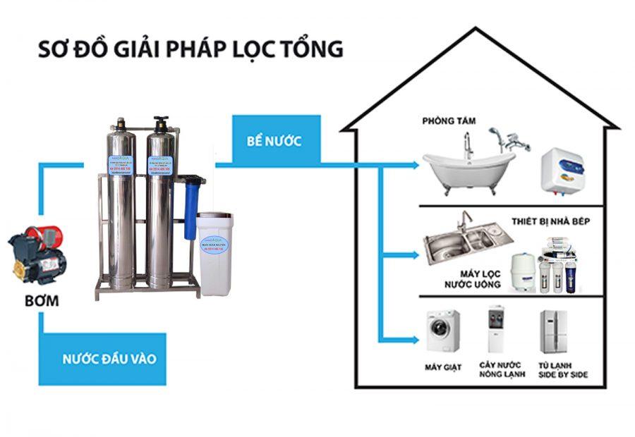 ứng dụng Lọc tổng nước công suất 1m3